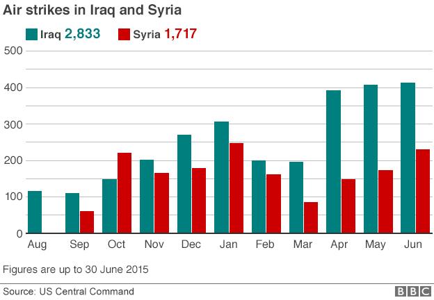 84000121_iraq_syria_airstrikes_monthly_624_2015_30jun