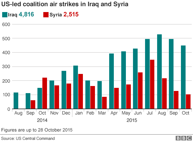 _86364470_iraq_syria_airstrikes_monthly_624_2015_28_oct